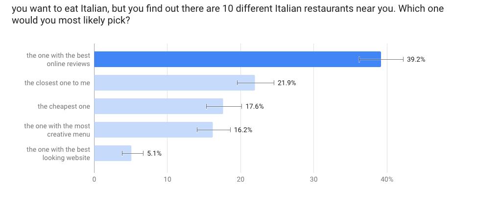 restaurant-survey-graph1